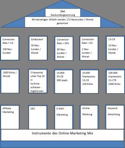 Zielgebäude im Online-Marketing